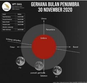 Gerhana Bulan Penumbra Di Prediksi Pada 30 November 2020.